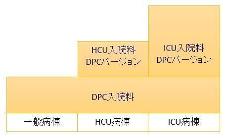 入院費DPCICUHCU病棟入院料1