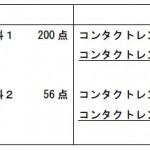 医療費診療報酬改正2016平成28年眼科コンタクトレンズ検査料1