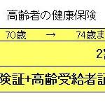 医療費高齢者負担割合前期後期高齢受給者証誕生日3