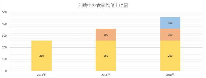 診療報酬医療費改正2016平成28年入院食事値上げ1