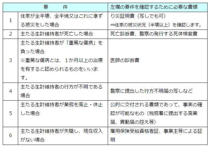 熊本地震益城町医療費還付必要な書類1