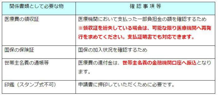 熊本地震益城町医療費還付必要な書類2