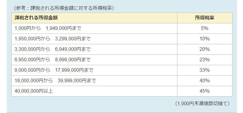 セルフメディケーション税制厚生労働省所得税率パーセンテージ1